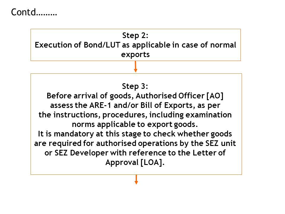 Contd……… Step 2: Execution of Bond/LUT as applicable in case of normal exports. Step 3: Before arrival of goods, Authorised Officer [AO]